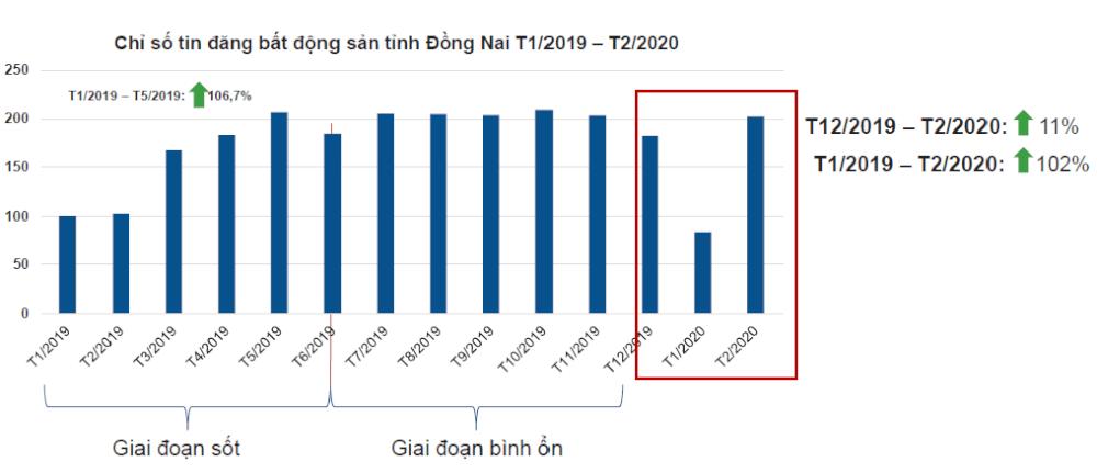 biểu đồ thể hiện lượng tin đăng bất động sản Đồng Nai